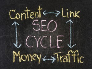 Search Engine Marketing Success